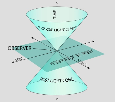 Course Image PHS310 - SPECIAL RELATIVITY