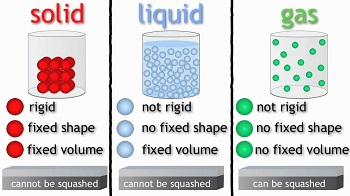 Course Image PHS210 - PROPERTIES OF MATTER